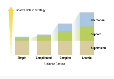 Board's role in strategy dependent on context from MIT Sloan Review