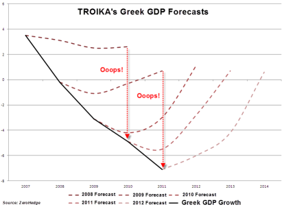 troika-forecasts-large from interfluidity