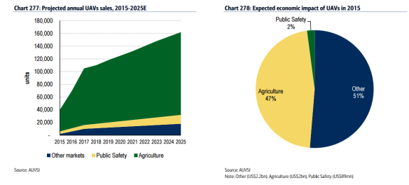 drone predictions for agriculture in the USA