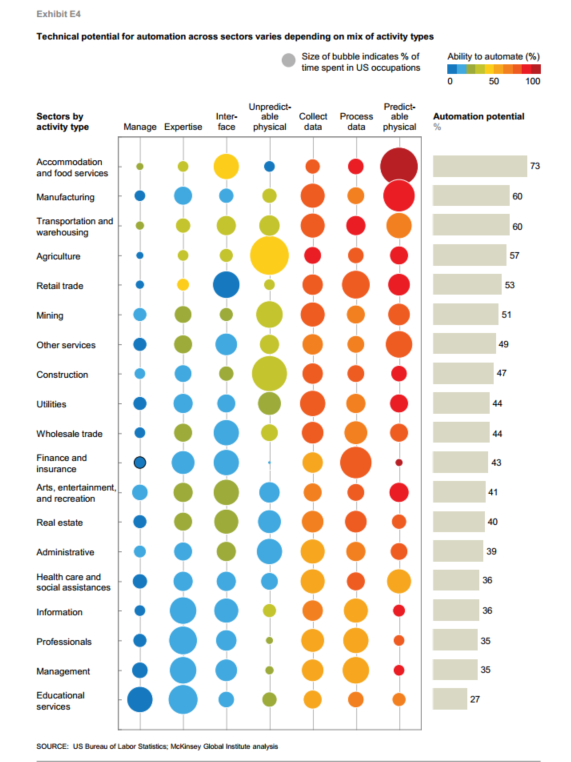 mckinsey-work-report-2017-exhibit-e4-different-sectors-mapped