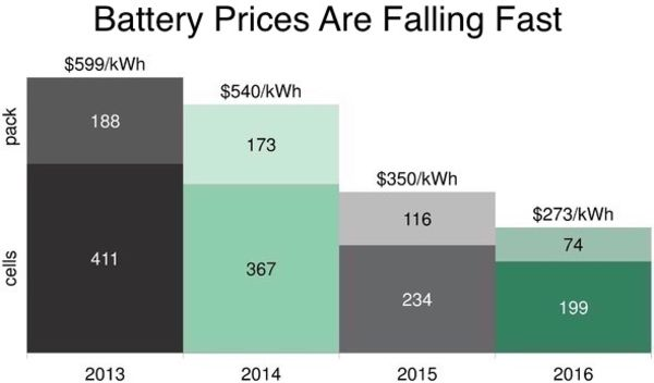 battery prices falling fast from Bloomberg