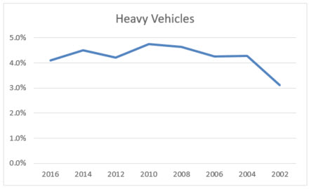 heavy vehicle registrations in NSW 2016 Q4