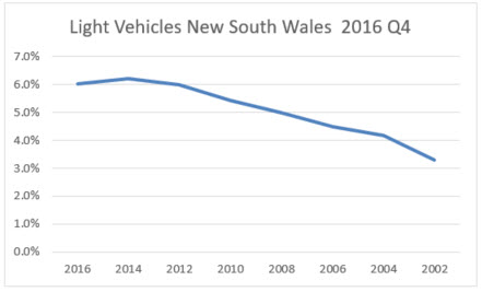 light vehicle registrations in NSW 2016 Q4