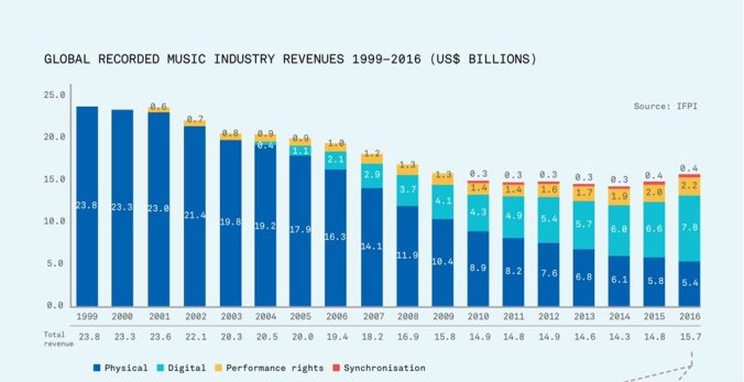 global music recorded revenues from IFPI Benedict Evans