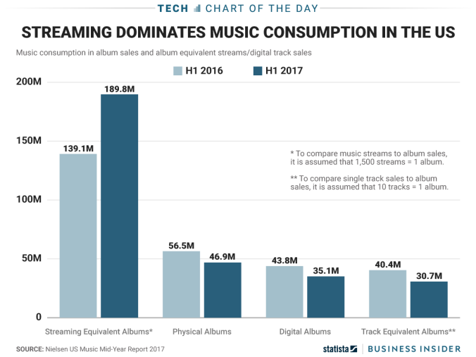 streaming music from business insider and statista